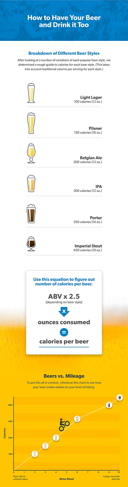 Beer Biking Infographic