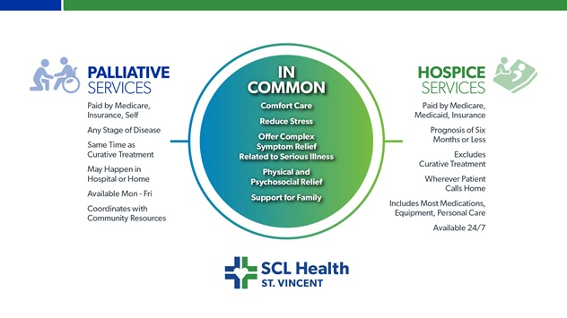 SVH_Palliative_Hospice_Infographic_Monitor Slide